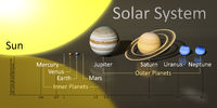 our sun system with distances