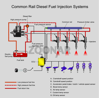Common-Rail-Dieselmotor-Systeme.