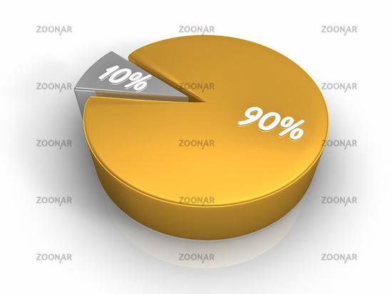 Photo Pie Chart 90 10 Percent Image 2379922