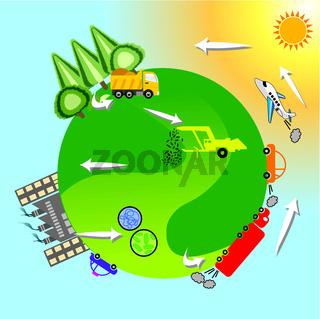 Erneuerbare Energie. Kohlenstoffzyklus.