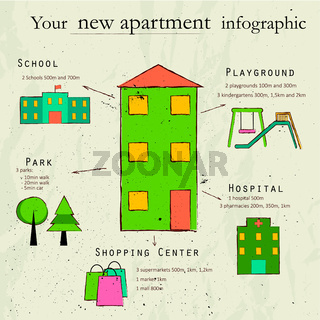 Infographic with information about new apartment.