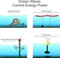 Ocean Waves Current Energy Power