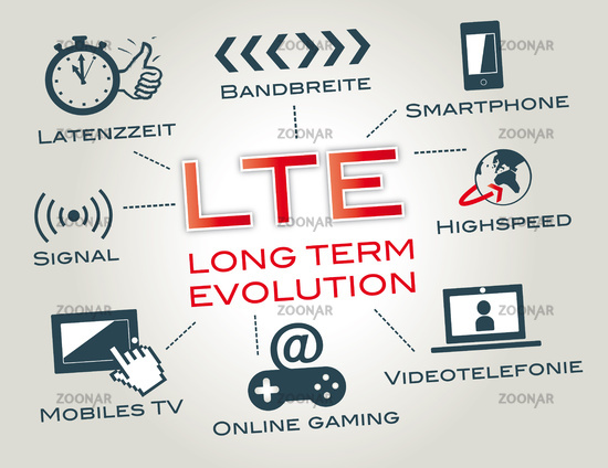 LTE Long Term Evolution