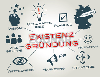 existenzgründung, geschäftsidee, geschäftsplan, businessplan