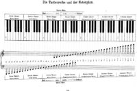Piano keyboard and central planners
