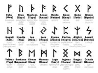 FUTHARK Runic Alphabet and its Russian interpretation