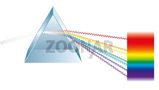 Dreieckiges Prisma bricht Licht in Spektralfarben