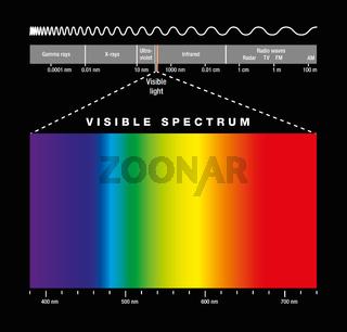 Lichtspektrum und sichtbares Licht