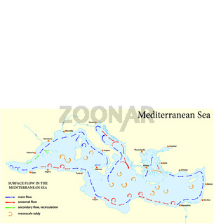 surface flow map in the mediterranean sea
