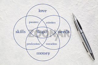 ikigai concept - a reason for being