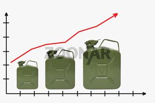 steigende Benzinpreise | increasing price of gasolines