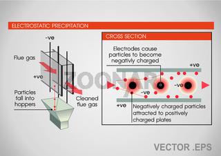 elektrostatischer Filter.