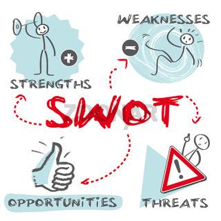 SWOT Marketingplan, Analyse, Marketing