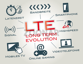 LTE Long Term Evolution, mobil surfen, mobilfunkstandard