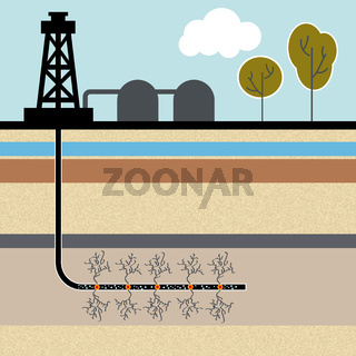 Fracking, fracken, Erdgas, Umweltverschmutzung