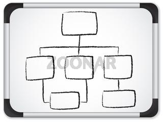 Organization chart whiteboard written in black background.