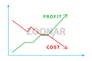 Illustraton of cost and profit charts