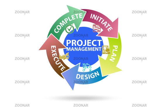 Project management concept in stages