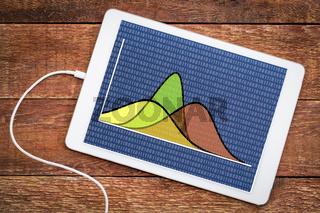 Gausian (bell) curves on digital tablet