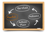 Audit Circle