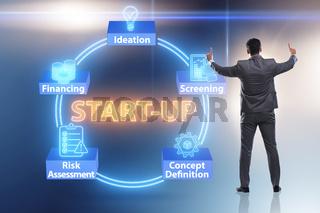 Concept of start-up and entrepreneurship